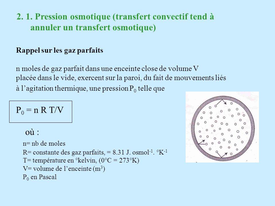 2. 1. Pression osmotique (transfert convectif tend à annuler un transfert osmotique) Rappel sur les gaz parfaits n moles de gaz parfait dans une encei