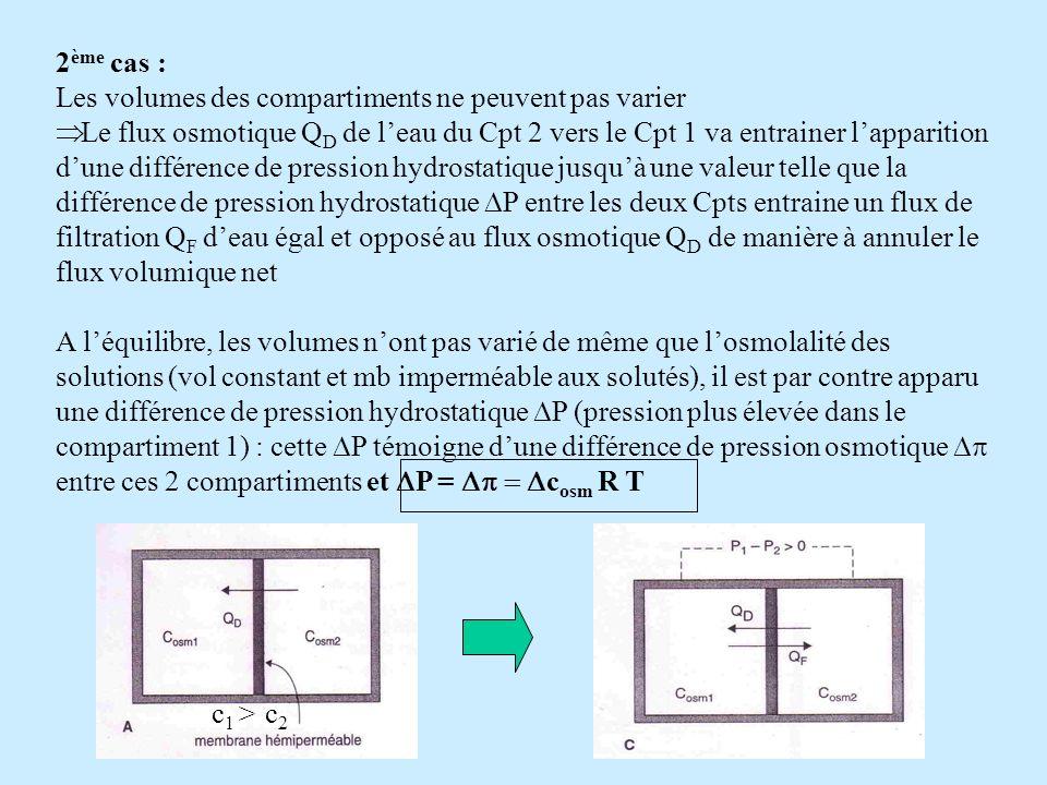 2 ème cas : Les volumes des compartiments ne peuvent pas varier Le flux osmotique Q D de leau du Cpt 2 vers le Cpt 1 va entrainer lapparition dune dif