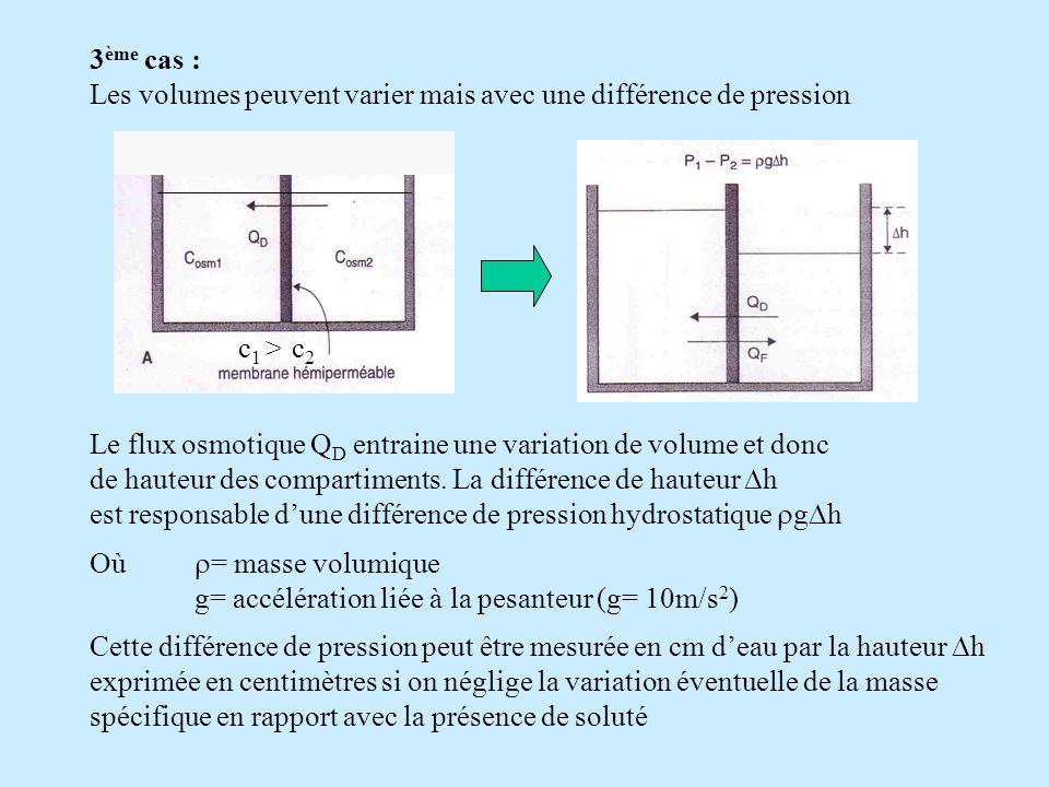3 ème cas : Les volumes peuvent varier mais avec une différence de pression Le flux osmotique Q D entraine une variation de volume et donc de hauteur