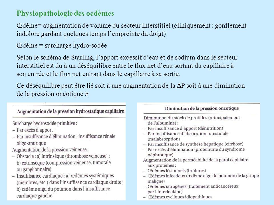 Physiopathologie des oedèmes Œdème= augmentation de volume du secteur interstitiel (cliniquement : gonflement indolore gardant quelques temps lemprein