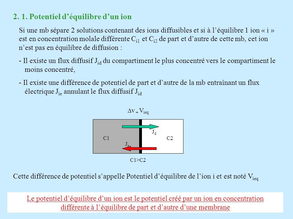 2. 1. Potentiel déquilibre dun ion Si une mb sépare 2 solutions contenant des ions diffusibles et si à léquilibre 1 ion « i » est en concentration mol