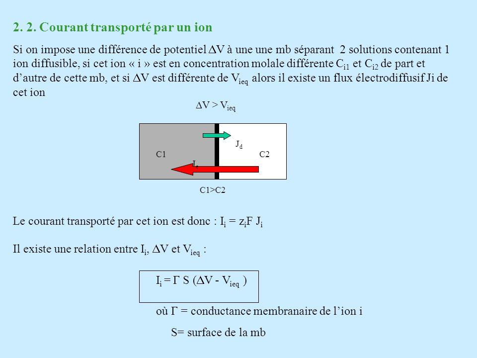 2. 2. Courant transporté par un ion Si on impose une différence de potentiel V à une une mb séparant 2 solutions contenant 1 ion diffusible, si cet io
