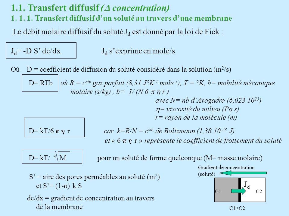 J d = -D m S dc/dx Où D m = (1- ) k D et D m = coefficient de diffusion du soluté dans la membrane et S = surface de la membrane La présence du signe « - » exprime le fait que le transfert diffusif se fait de lendroit le plus concentré vers le moins concentré, cest-à-dire en sens opposé au gradient de concentration qui est orienté vers la concentration maximum C1>C2 C1C2 Gradient de concentration (soluté) JdJd