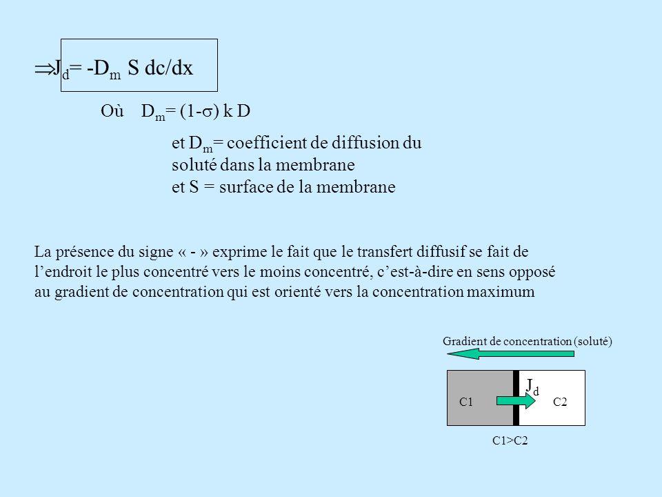 La perméabilité diffusive P est souvent utilisée en biologie P= D m /L, où L représente lépaisseur de la membrane P est exprimée en m/s (ou cm/mn) J d = - PLS dc/dx En labsence daccumulation du soluté dans la membrane, le gradient dc/dx est uniforme et égal à c/L Léquation de Fick sécrit alors : J d = P S c Où le signe « - » a été volontairement supprimé car c est généralement pris en valeur absolu : il suffit de se rappeler que le transfert diffusif se fait toujours du milieu où la concentration du soluté est la plus grande vers le milieu où la concentration est la plus faible Un soluté donné va toujours vers le compartiment où il est le moins concentré