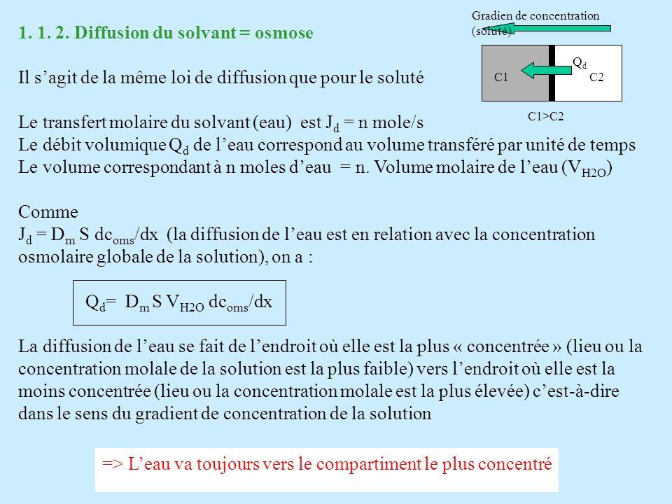 Si la membrane est totalement perméable au soluté, s =0 Si la membrane est partiellement perméable au soluté (ex pores de tailles différentes) une fraction va rebondir sur les petits pores (et une fraction (1- ) va traverser les pores), la pression osmotique exercée sur les pores est alors : s = nRT/V s en pascal est appelé coefficient de réflexion du soluté sur la membrane Ou encore s = c s osm RT