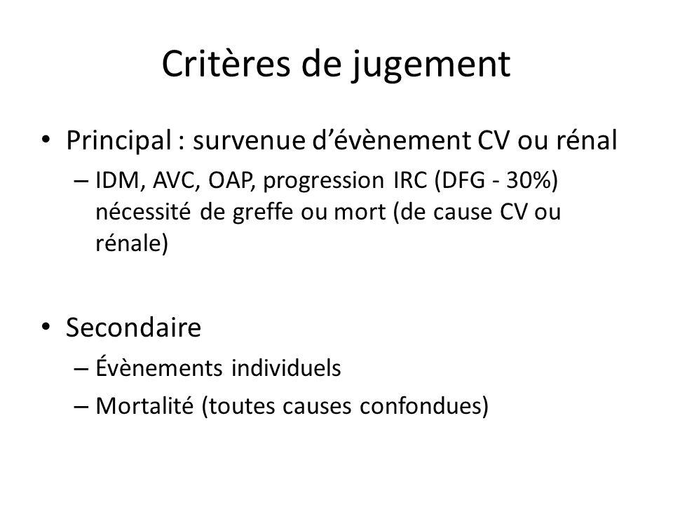 Critères de jugement Principal : survenue dévènement CV ou rénal – IDM, AVC, OAP, progression IRC (DFG - 30%) nécessité de greffe ou mort (de cause CV
