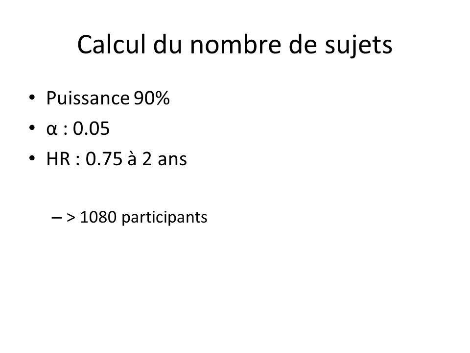 Calcul du nombre de sujets Puissance 90% α : 0.05 HR : 0.75 à 2 ans – > 1080 participants