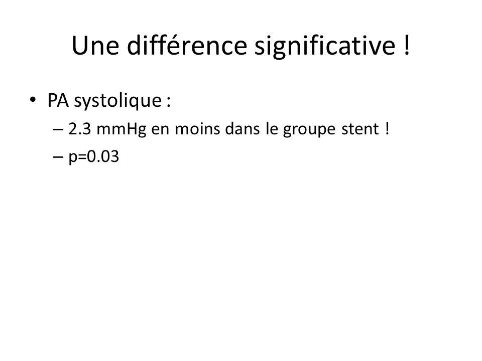 Une différence significative ! PA systolique : – 2.3 mmHg en moins dans le groupe stent ! – p=0.03