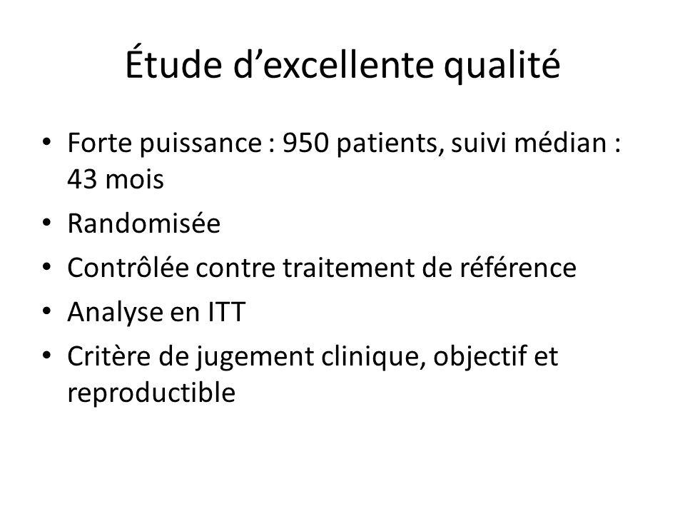 Étude dexcellente qualité Forte puissance : 950 patients, suivi médian : 43 mois Randomisée Contrôlée contre traitement de référence Analyse en ITT Cr