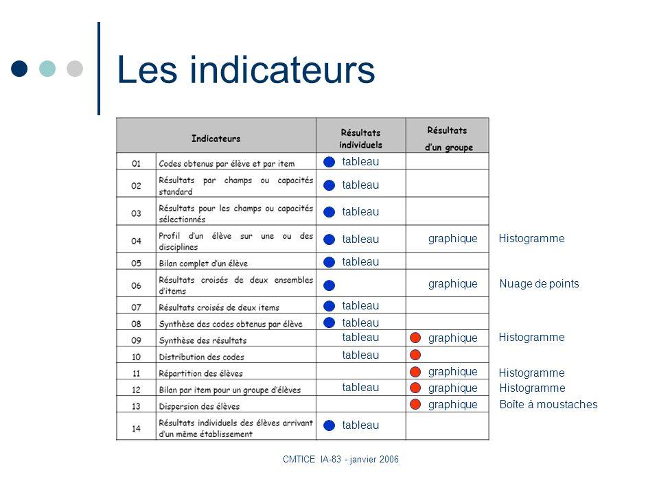 CMTICE IA-83 - janvier 2006 Les indicateurs tableau graphique tableau Boîte à moustaches Histogramme Nuage de points Histogramme