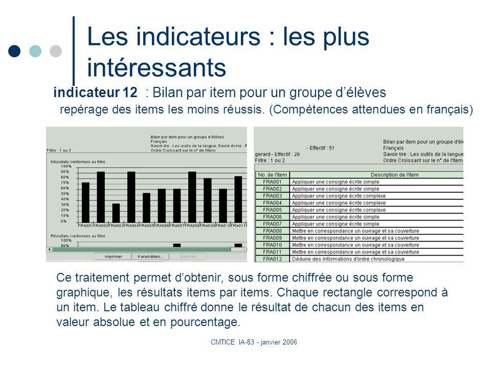 CMTICE IA-83 - janvier 2006 Les indicateurs : les plus intéressants repérage des items les moins réussis.