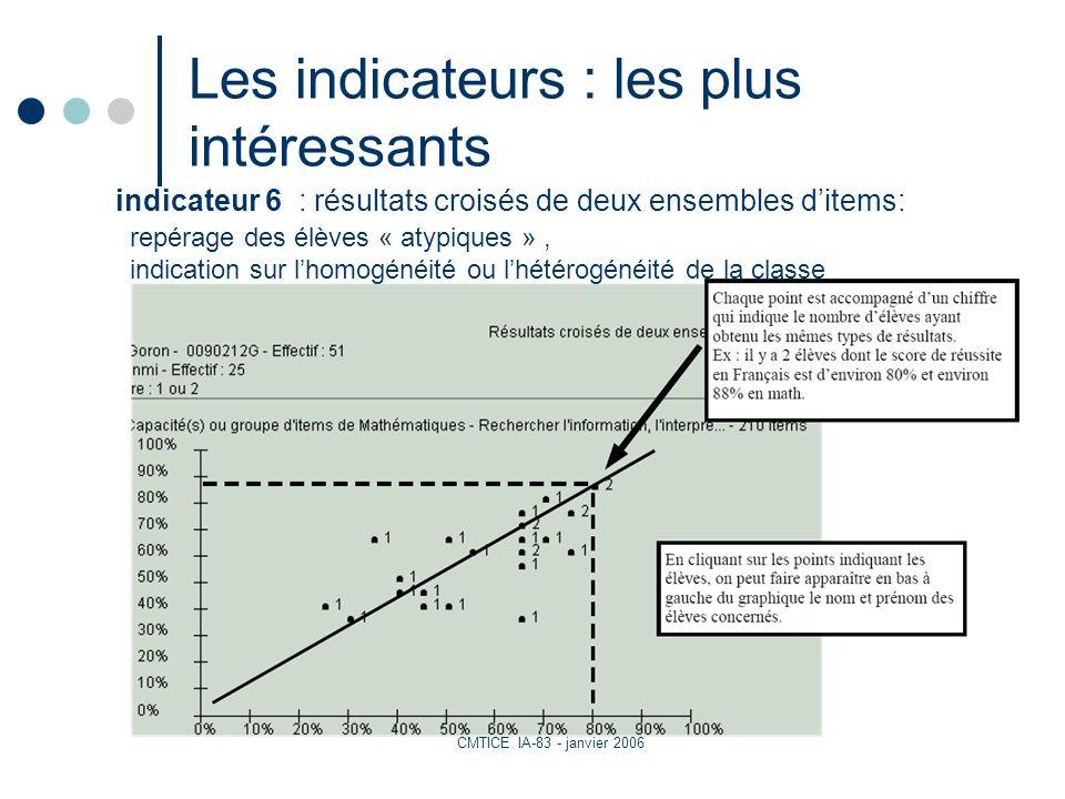 CMTICE IA-83 - janvier 2006 Les indicateurs : les plus intéressants repérage des élèves « atypiques », indication sur lhomogénéité ou lhétérogénéité de la classe indicateur 6 : résultats croisés de deux ensembles ditems: