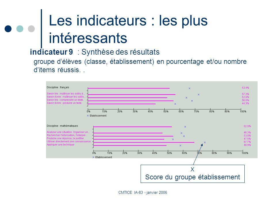 CMTICE IA-83 - janvier 2006 Les indicateurs : les plus intéressants groupe délèves (classe, établissement) en pourcentage et/ou nombre ditems réussis..