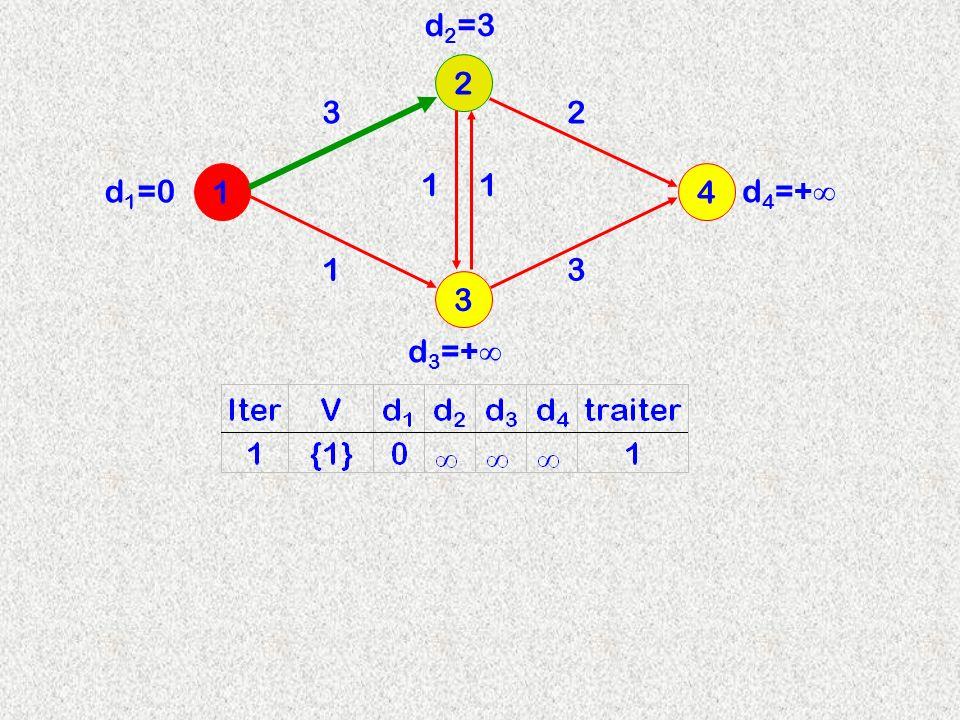 3 2 14 3 d 2 =3 11 13 2 d 3 =+ d 4 =+ d 1 =0