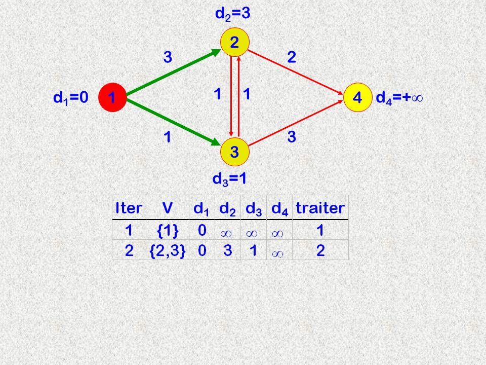 3 2 14 3 d 2 =3 11 13 2 d 3 =1 d 4 =+ d 1 =0