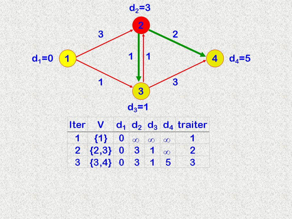 3 2 14 3 d 2 =3 11 13 2 d 3 =1 d 4 =5d 1 =0