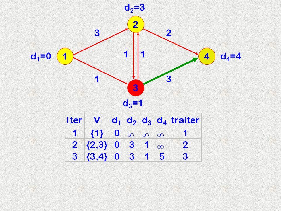 3 2 14 3 d 2 =3 11 13 2 d 3 =1 d 4 =4d 1 =0