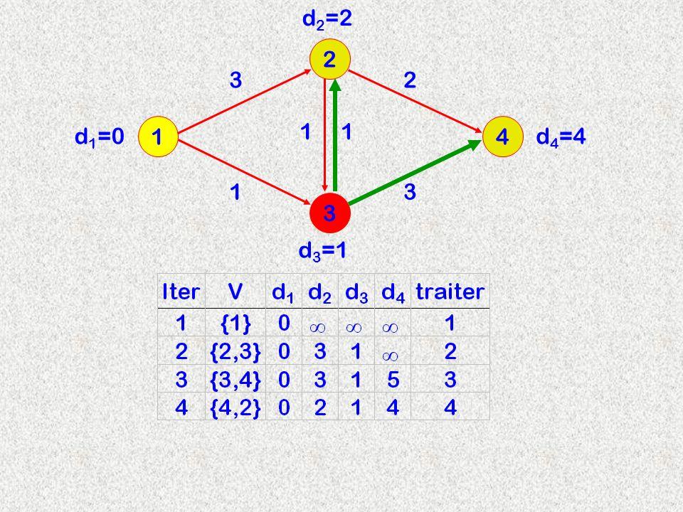 3 2 14 3 d 2 =2 11 13 2 d 3 =1 d 4 =4d 1 =0