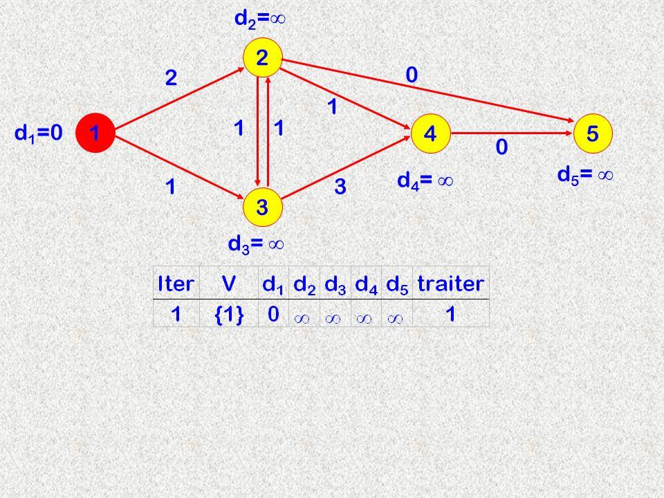 3 2 1 4 2 d 2 = 11 13 1 d 3 = d 4 = d 1 =0 5 0 0 d 5 =