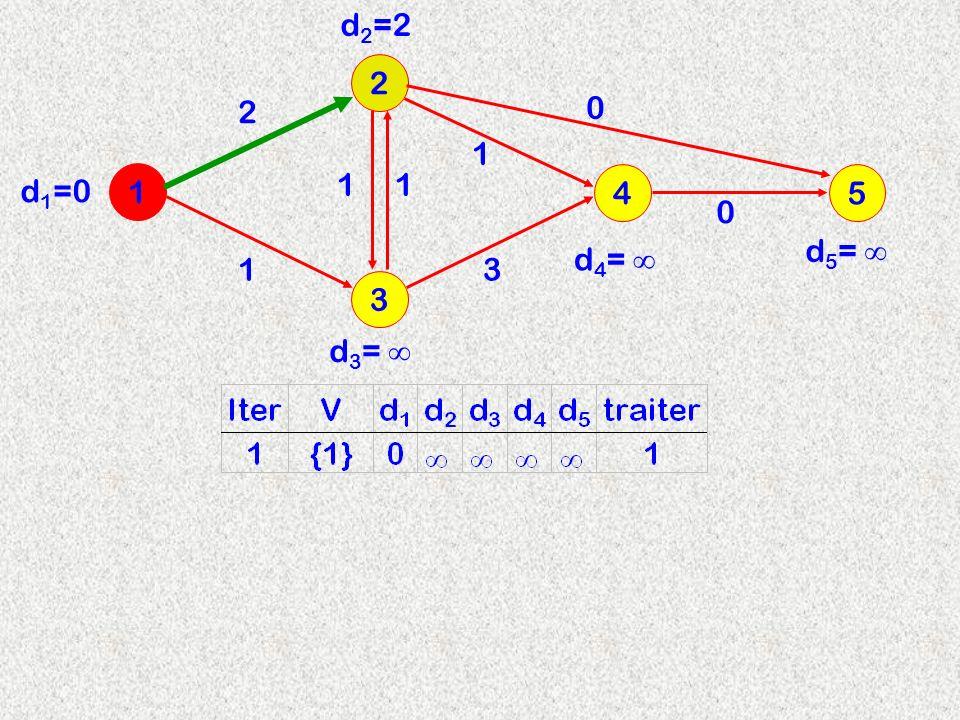 3 2 1 4 2 d2=2d2=2 11 13 1 d 3 = d 4 = d 1 =0 5 0 0 d 5 =