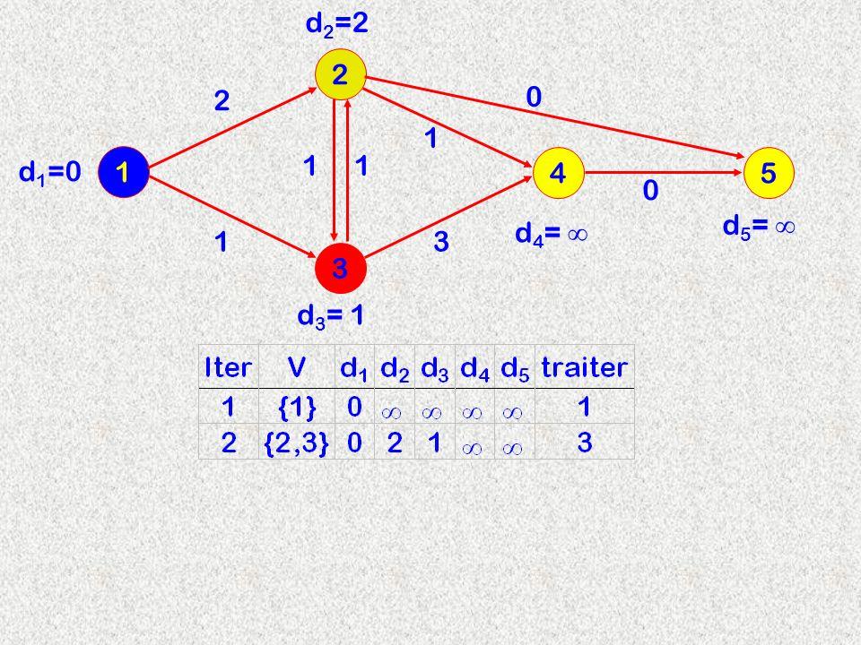 3 2 1 4 2 d2=2d2=2 11 13 1 d 3 = 1 d 4 = d 1 =0 5 0 0 d 5 =