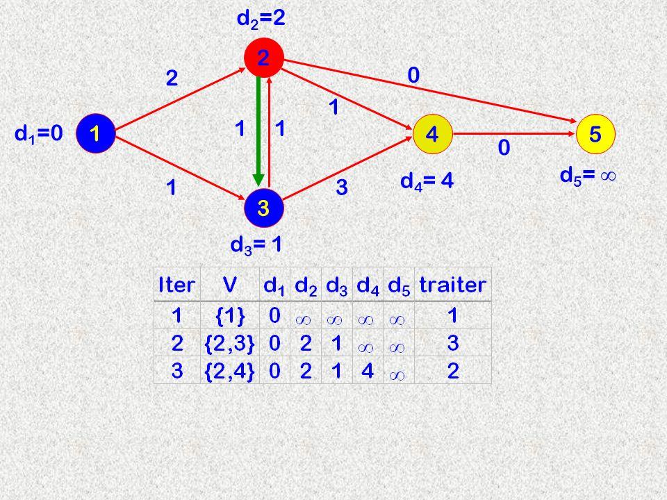3 2 1 4 2 d2=2d2=2 11 13 1 d 3 = 1 d 4 = 4 d 1 =0 5 0 0 d 5 =