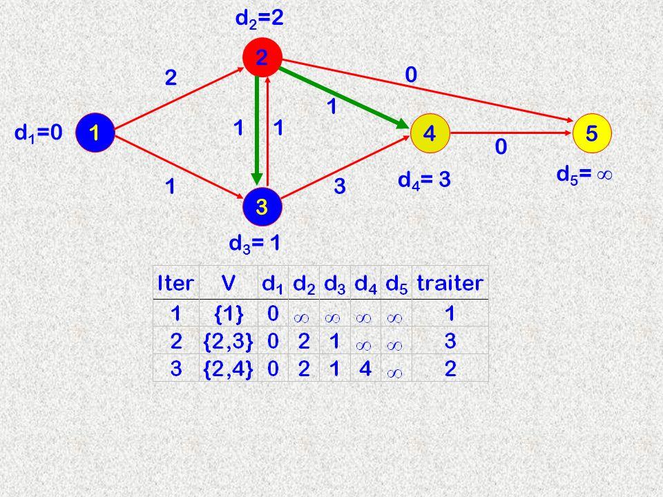 3 2 1 4 2 d2=2d2=2 11 13 1 d 3 = 1 d 4 = 3 d 1 =0 5 0 0 d 5 =