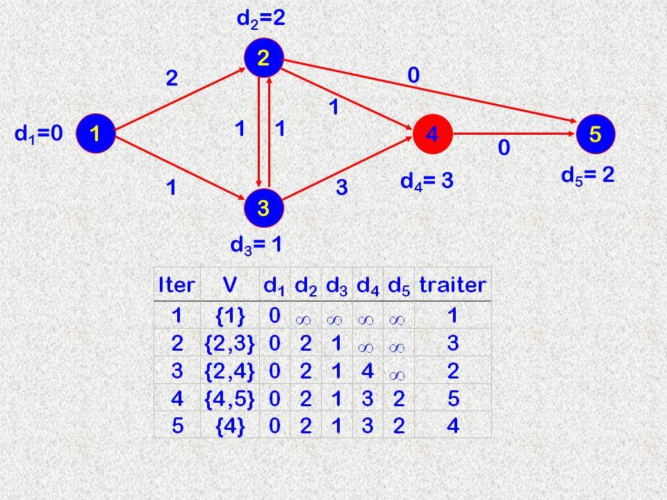 3 2 1 4 2 d2=2d2=2 11 13 1 d 3 = 1 d 4 = 3 d 1 =0 5 0 0 d 5 = 2