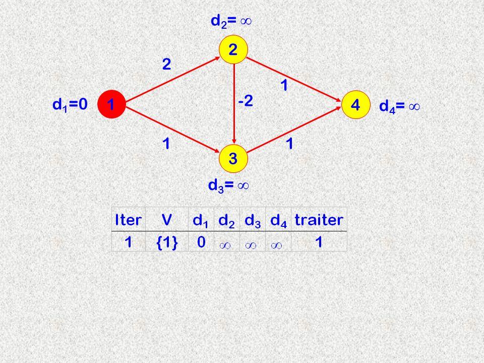 3 2 1 4 2 d 2 = -2 11 1 d 3 = d 4 = d 1 =0