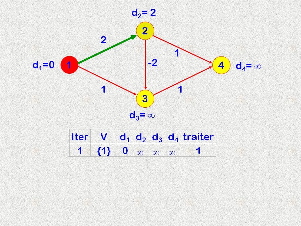 3 2 1 4 2 d 2 = 2 -2 11 1 d 3 = d 4 = d 1 =0