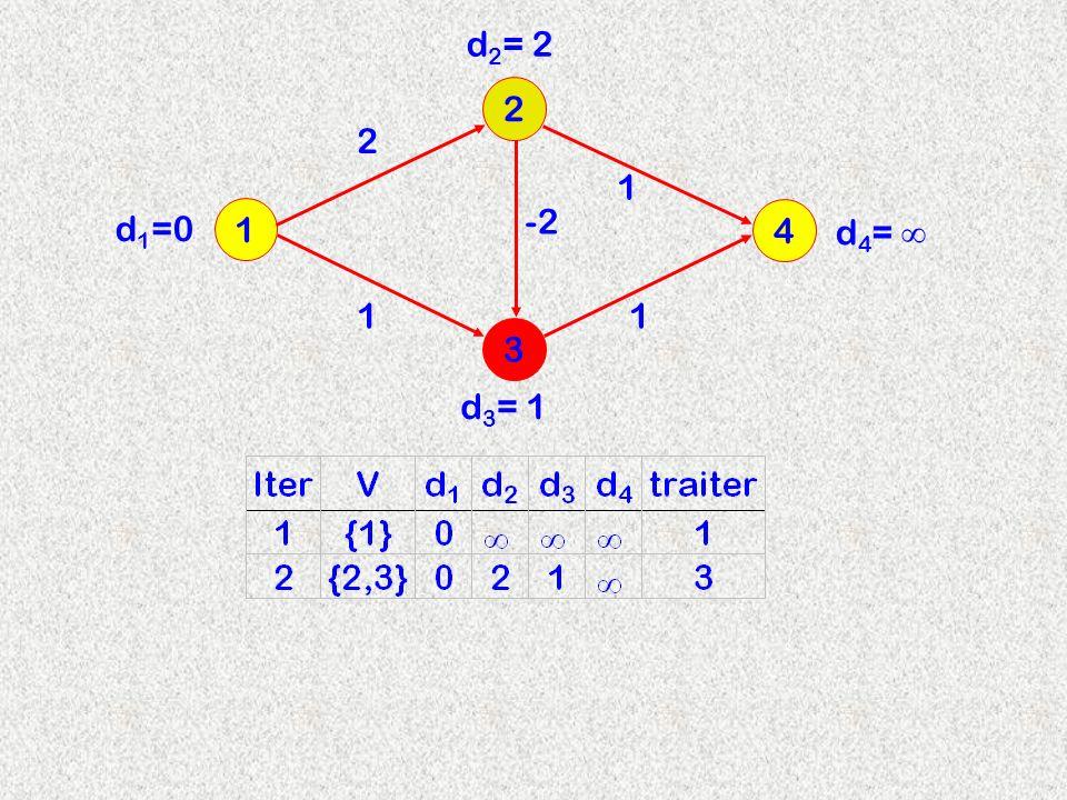 3 2 1 4 2 d 2 = 2 -2 11 1 d 3 = 1 d 4 = d 1 =0