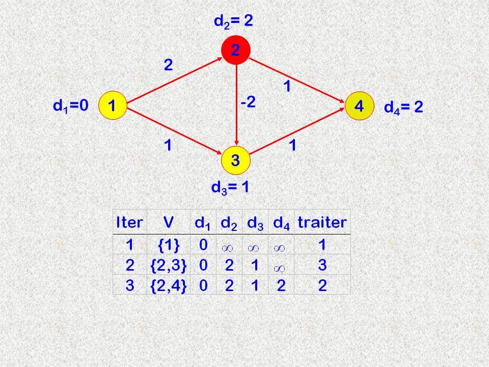 3 2 1 4 2 d 2 = 2 -2 11 1 d 3 = 1 d 4 = 2 d 1 =0