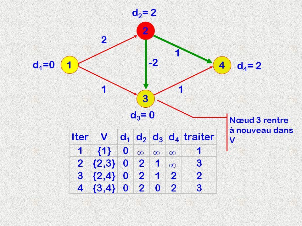 3 2 1 4 2 d 2 = 2 -2 11 1 d 3 = 0 d 4 = 2 d 1 =0 Nœud 3 rentre à nouveau dans V