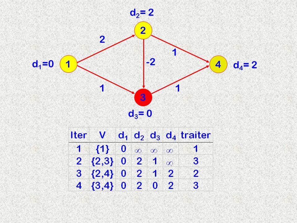 3 2 1 4 2 d 2 = 2 -2 11 1 d 3 = 0 d 4 = 2 d 1 =0