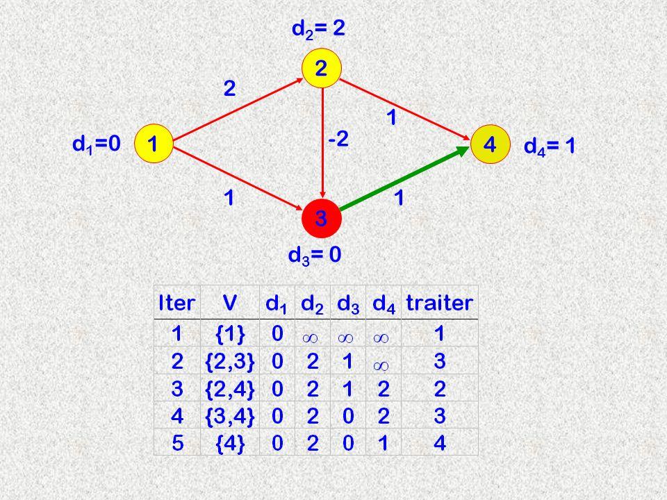 3 2 1 4 2 d 2 = 2 -2 11 1 d 3 = 0 d 4 = 1 d 1 =0