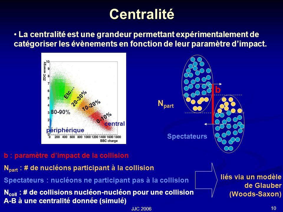10 JJC 2006 Centralité b : paramètre dimpact de la collision N part : # de nucléons participant à la collision Spectateurs : nucléons ne participant pas à la collision N coll : # de collisions nucléon-nucléon pour une collision A-B à une centralité donnée (simulé) La centralité est une grandeur permettant expérimentalement de catégoriser les évènements en fonction de leur paramètre dimpact.