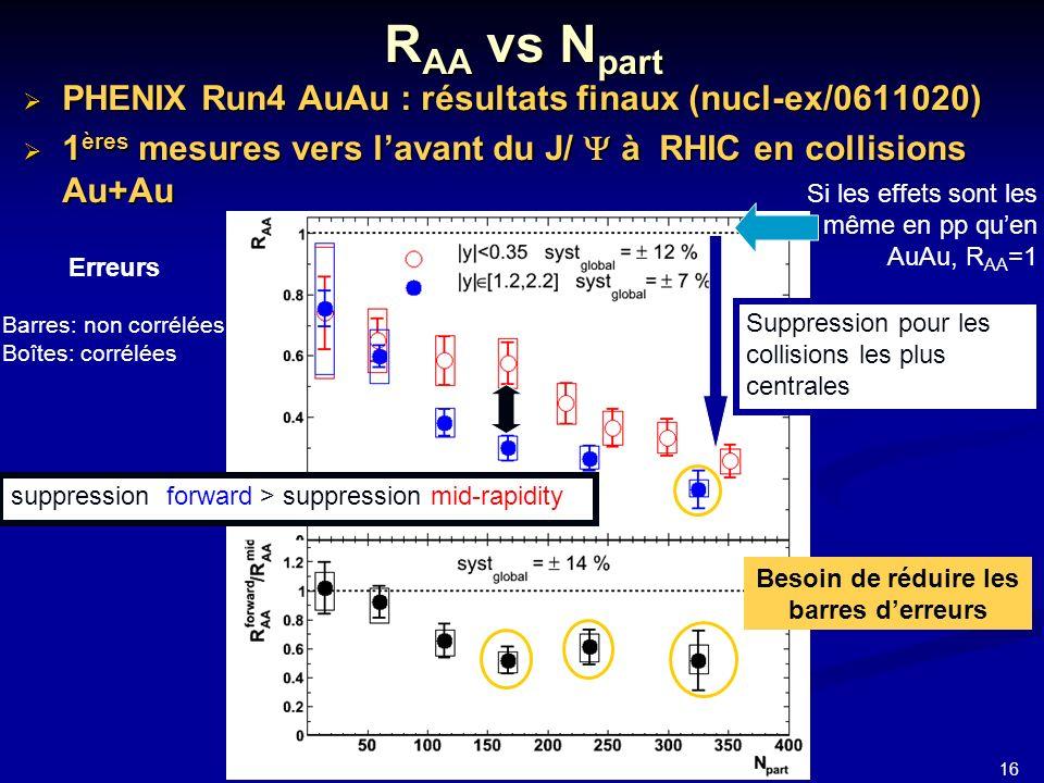 16 JJC 2006 PHENIX Run4 AuAu : résultats finaux (nucl-ex/0611020) PHENIX Run4 AuAu : résultats finaux (nucl-ex/0611020) 1 ères mesures vers lavant du J/ à RHIC en collisions Au+Au 1 ères mesures vers lavant du J/ à RHIC en collisions Au+Au R AA vs N part Si les effets sont les même en pp quen AuAu, R AA =1 Suppression pour les collisions les plus centrales suppression forward > suppression mid-rapidity Erreurs Barres: non corrélées Boîtes: corrélées Besoin de réduire les barres derreurs