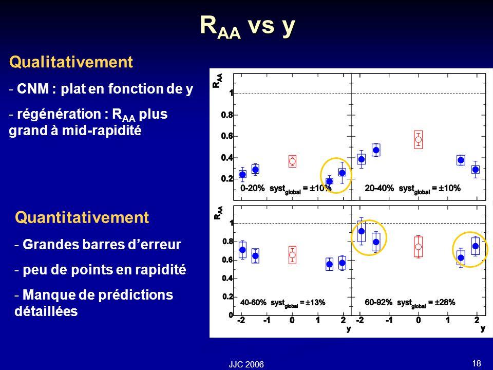 18 JJC 2006 R AA vs y Quantitativement - Grandes barres derreur - peu de points en rapidité - Manque de prédictions détaillées Qualitativement - CNM : plat en fonction de y - régénération : R AA plus grand à mid-rapidité