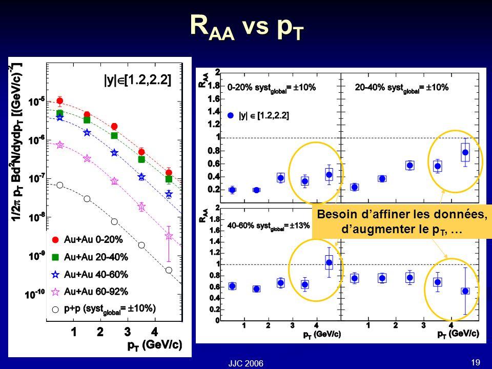 19 JJC 2006 R AA vs p T Mais mesure du p T 2 tres difficile Besoin daffiner les données, daugmenter le p T, …