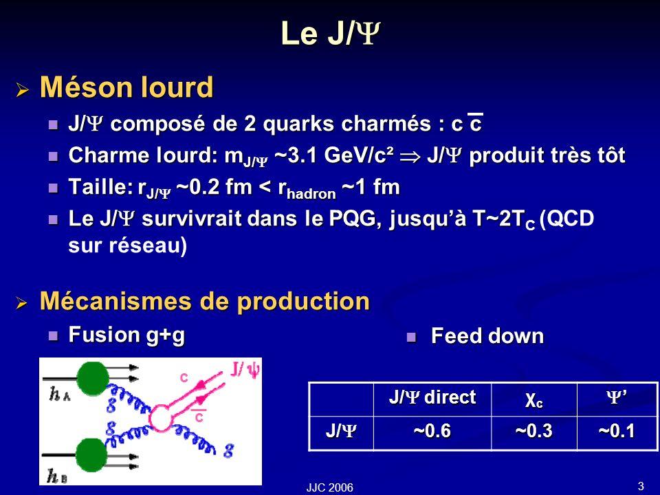 3 JJC 2006 Le J/ Le J/ Méson lourd Méson lourd J/ composé de 2 quarks charmés : c c J/ composé de 2 quarks charmés : c c Charme lourd: m J/ ~3.1 GeV/c² J/ produit très tôt Charme lourd: m J/ ~3.1 GeV/c² J/ produit très tôt Taille: r J/ ~0.2 fm < r hadron ~1 fm Taille: r J/ ~0.2 fm < r hadron ~1 fm Le J/ survivrait dans le PQG, jusquà T~2T Le J/ survivrait dans le PQG, jusquà T~2T C (QCD sur réseau) Mécanismes de production Mécanismes de production Fusion g+g Fusion g+g PDF Feed down Feed down J/ direct χcχcχcχc J/ J/ ~0.6~0.3~0.1 c c
