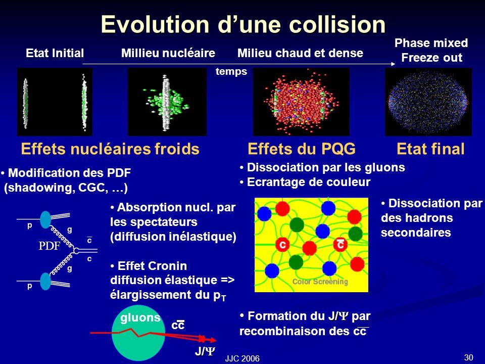 30 JJC 2006 Dissociation par les gluons Ecrantage de couleur J/ Formation du J/ par recombinaison des cc Evolution dune collision Etat InitialMillieu nucléaireMilieu chaud et dense Phase mixed Freeze out Effets nucléaires froidsEffets du PQG Modification des PDF (shadowing, CGC, …) Absorption nucl.