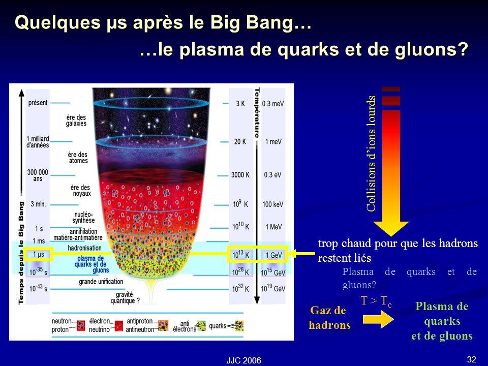 32 JJC 2006 Quelques µs après le Big Bang… …le plasma de quarks et de gluons.