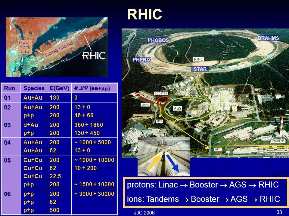 33 JJC 2006 RHIC protons: Linac Booster AGS RHIC ions: Tandems Booster AGS RHIC STAR PHENIX PHOBOS BRAHMS RunSpeciesE(GeV) # J/ (ee+ ) 01Au+Au1300 02Au+Aup+p200200 13 + 0 46 + 66 03d+Aup+p200200 360 + 1660 130 + 450 04Au+AuAu+Au20062 ~ 1000 + 5000 13 + 0 05Cu+CuCu+CuCu+Cup+p2006222.5200 ~ 1000 + 10000 10 + 200 ~ 1500 + 10000 06p+pp+pp+p20062500 ~ 3000 + 30000