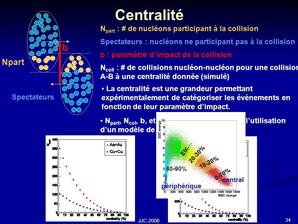 34 JJC 2006 Centralité N part : # de nucléons participant à la collision Spectateurs : nucléons ne participant pas à la collision b : paramètre dimpact de la collision N coll : # de collisions nucléon-nucléon pour une collision A-B à une centralité donnée (simulé) La centralité est une grandeur permettant expérimentalement de catégoriser les évènements en fonction de leur paramètre dimpact.
