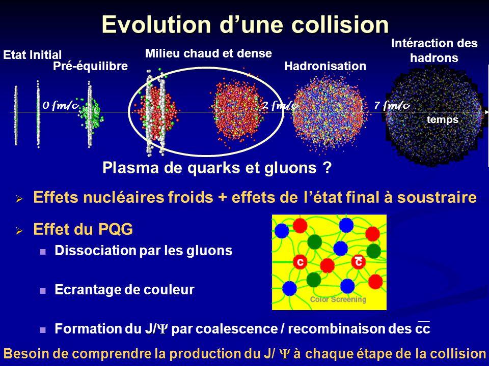4 JJC 2006 Evolution dune collision Etat Initial Milieu chaud et dense Intéraction des hadrons Besoin de comprendre la production du J/ à chaque étape de la collision Plasma de quarks et gluons .