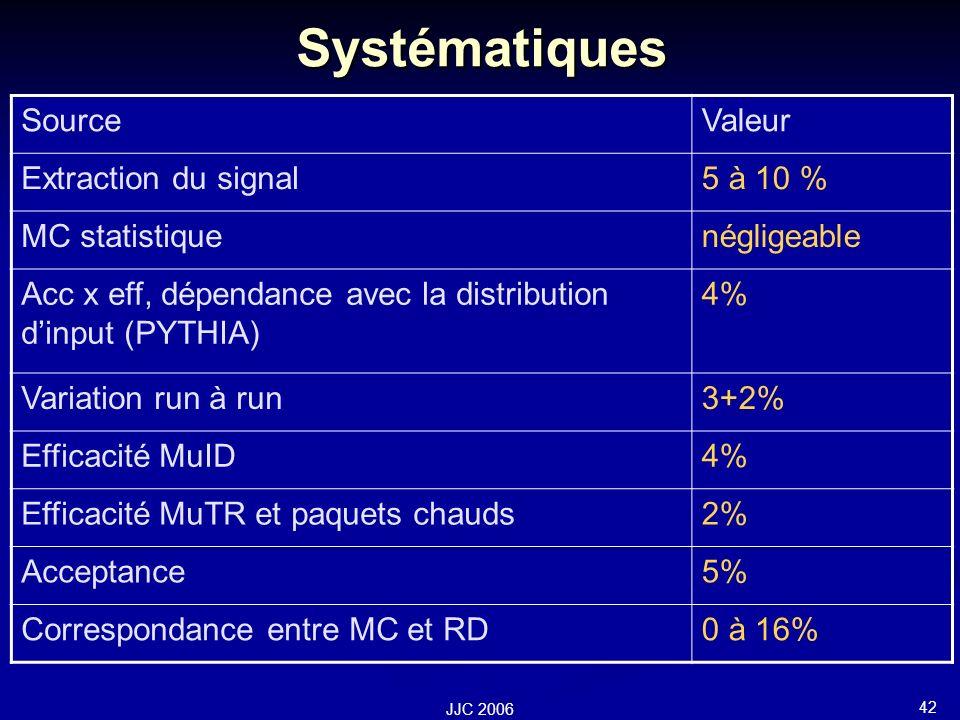 42 JJC 2006 Systématiques SourceValeur Extraction du signal5 à 10 % MC statistiquenégligeable Acc x eff, dépendance avec la distribution dinput (PYTHIA) 4% Variation run à run3+2% Efficacité MuID4% Efficacité MuTR et paquets chauds2% Acceptance5% Correspondance entre MC et RD0 à 16%