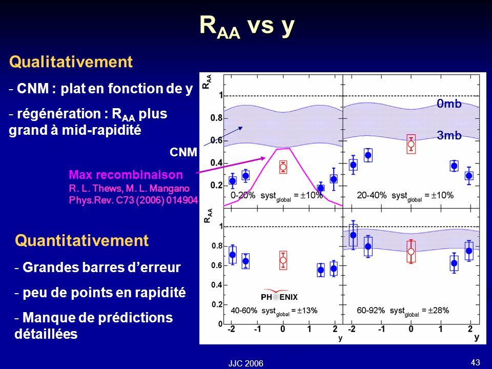 43 JJC 2006 R AA vs y Quantitativement - Grandes barres derreur - peu de points en rapidité - Manque de prédictions détaillées 0mb 3mb CNM Max recombinaison Qualitativement - CNM : plat en fonction de y - régénération : R AA plus grand à mid-rapidité R.