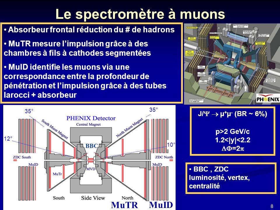 8 JJC 2006 Le spectromètre à muons J/ µ + µ - (BR ~ 6%) p>2 GeV/c 1.2<|y|<2.2 =2 Absorbeur frontal réduction du # de hadrons MuTR mesure limpulsion grâce à des chambres à fils à cathodes segmentées MuID identifie les muons via une correspondance entre la profondeur de pénétration et limpulsion grâce à des tubes Iarocci + absorbeur BBC, ZDC luminosité, vertex, centralité 35° 10° 12° MuID MuTR BBC