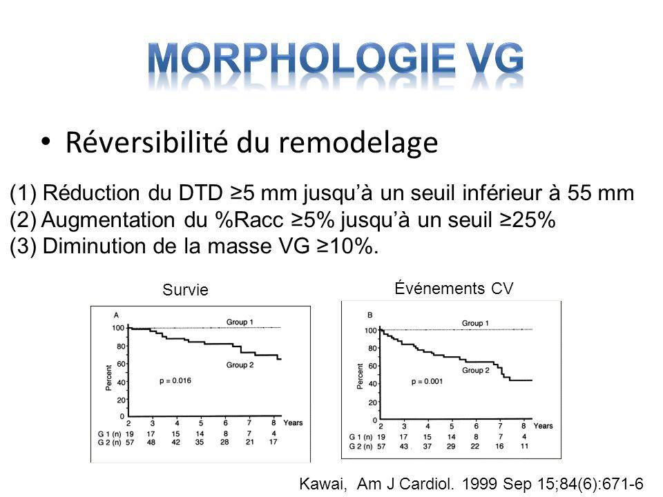 Réversibilité du remodelage Survie Événements CV (1) Réduction du DTD 5 mm jusquà un seuil inférieur à 55 mm (2) Augmentation du %Racc 5% jusquà un se