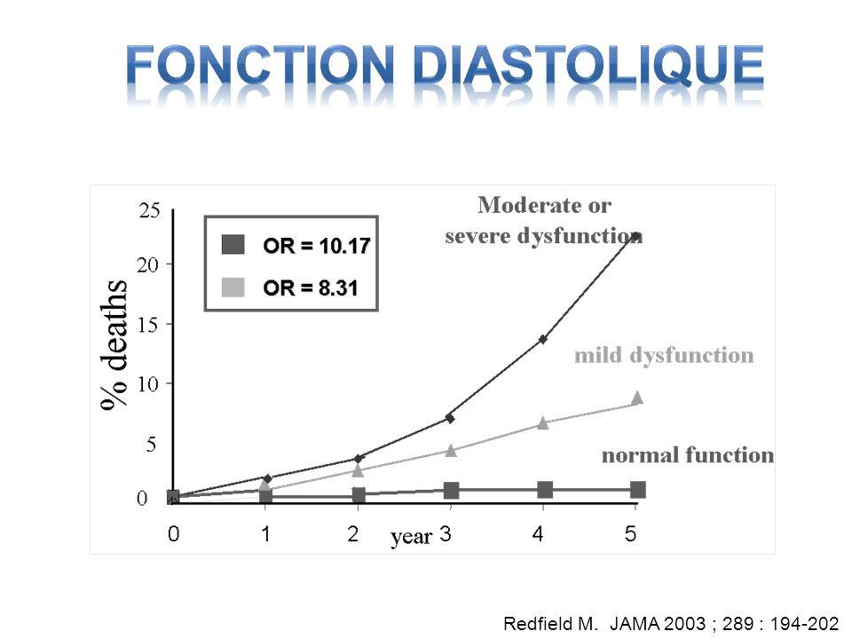 Redfield M. JAMA 2003 ; 289 : 194-202